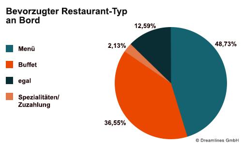Beliebtheit der Restaurant-Typen auf Kreuzfahrt