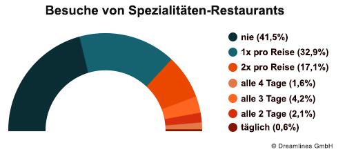 Beliebtheit Spezialitaeten-Restaurant Kreuzfahrt