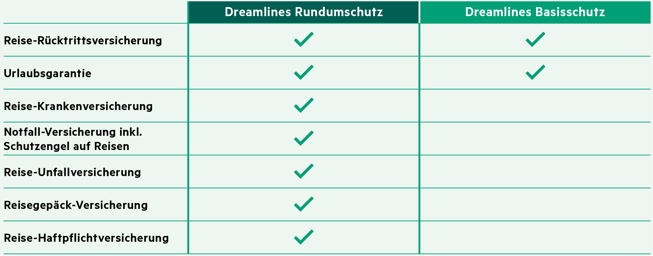 Kreuzfahrt Versicherung: Hansemerkur Versicherung inkl. Reiserücktrittsversicherung